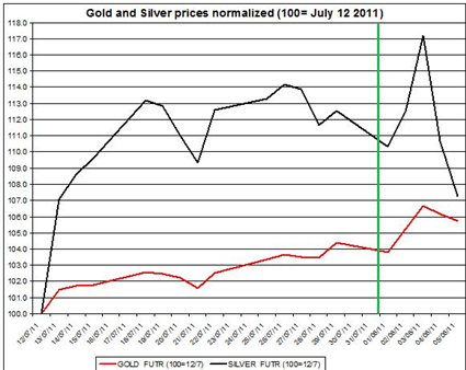 Guest_Commentary_Gold_Silver_Daily_Outlook_08.08.2011_body_Gold_prices_forecast__silver_price_outlook_2011_August_8.png, Guest Commentary: Gold & Silver - Daily Outlook 08.08.2011