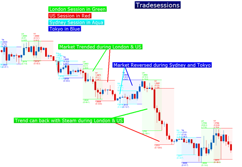 Trading the Cable - GBPUSD