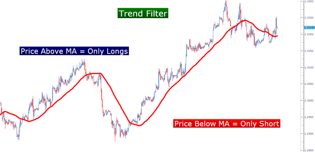 Learn Forex: Swing-Trading Trends with Stochastics