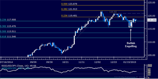 USD/JPY Technical Analysis: Bounce Stalls Below 120.00