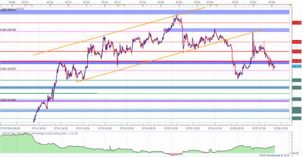 USD/JPY Levels to Watch Going Into the BoJ Monetary Policy Decision