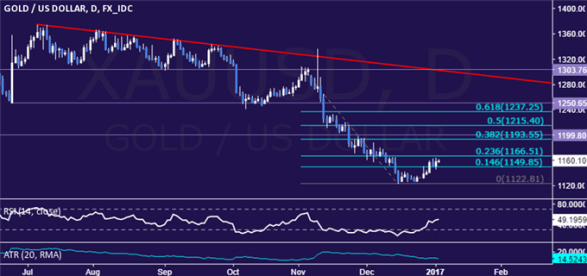 Gold Prices May Extend Recovery on December FOMC Minutes