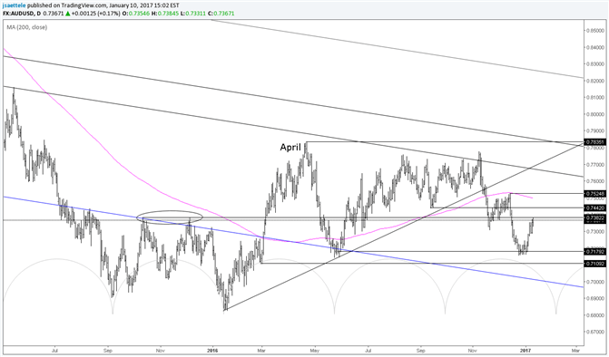 Aud Usd Testing Well Defined S Range Since April A Base