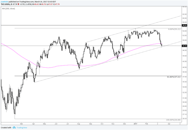 Crude Oil Nails Trendline; This is a Big Level