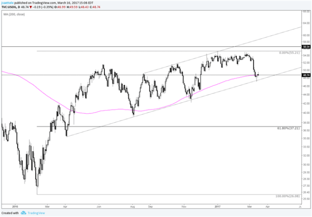 Crude Oil Trendline Hold and Trying to Establish above the 200 Day Avg