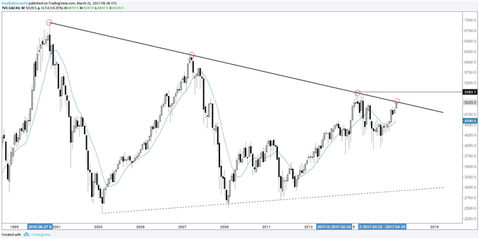Dax Amp Cac 40 Set To Move The Latter At Important Lt Trend