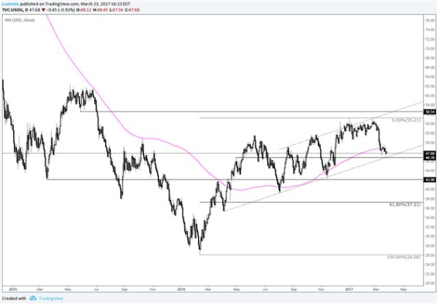Crude Oil – Trendline Hold or Bust