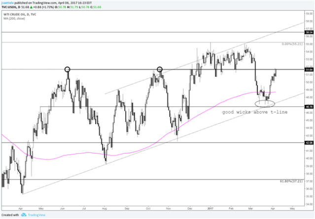 Crude Oil Firms into June and October 2016 Highs