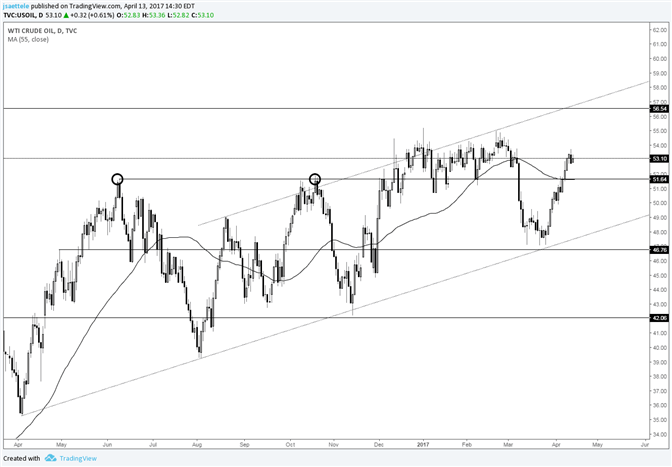 Crude Oil 51.60s is a Level to Mark for Potential Support
