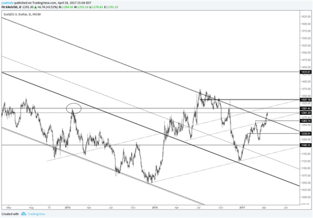 Gold Price Break above 6 Year Trendline is Significant