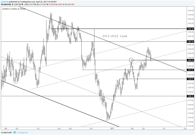 Gold Price – Hold or Fold Level