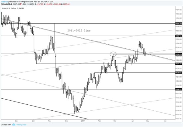 Gold Price Consolidating on 2011-2012 Line