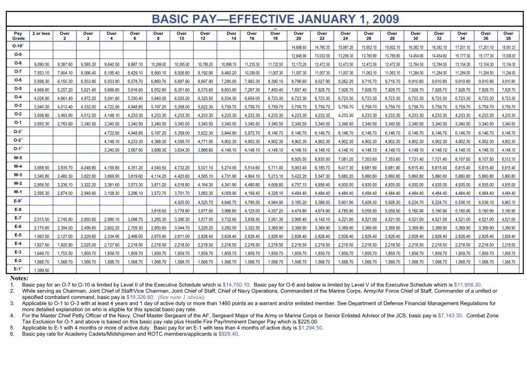 Usaa Military Pay Dates 2018 | kingsmediatv.com
