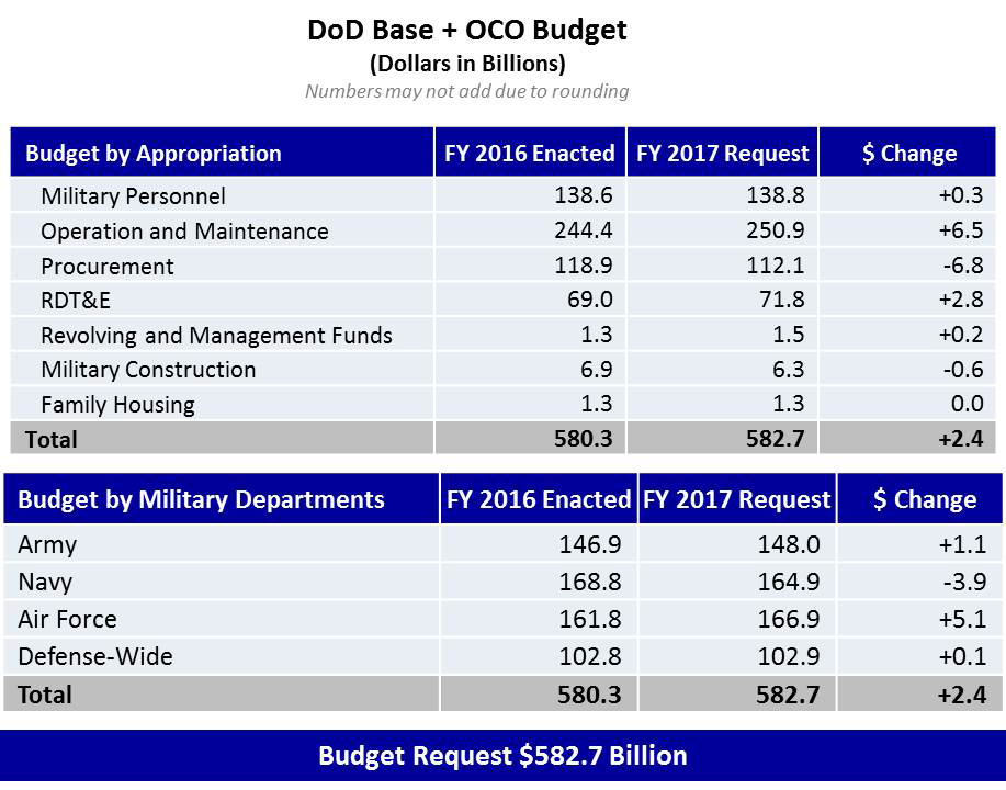 Department Of Defense (DoD) Releases Fiscal Year 2017