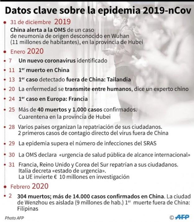 Cronología del desarrollo de la epidemia del nuevo coronavirus 2019-nCov