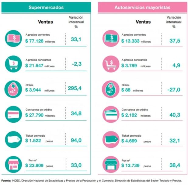 La evolución de las ventas en supermercados y autoservicios mayoristas