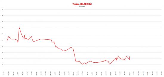 increderea poporului in Traian Basescu
