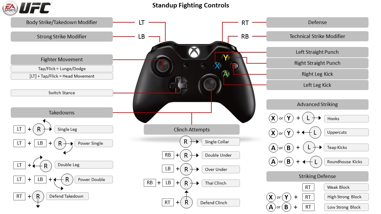 EA SPORTS UFC Xbox One Controller Map