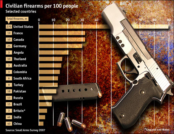 World Gun Ownershio