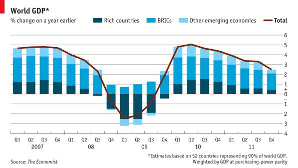 Crecimiento del 2,5% en términos internuales del PIB Mundial (Fuente: www.economist.com)