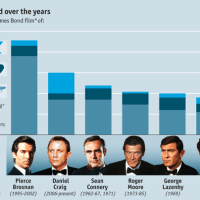 James Bond(s), quantified