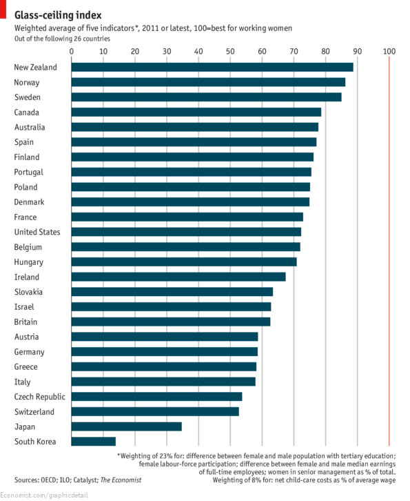 Daily chart: The glass-ceiling index | The Economist