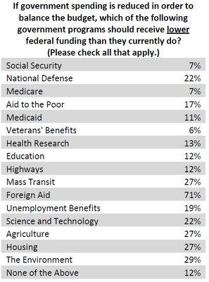 Spending cuts