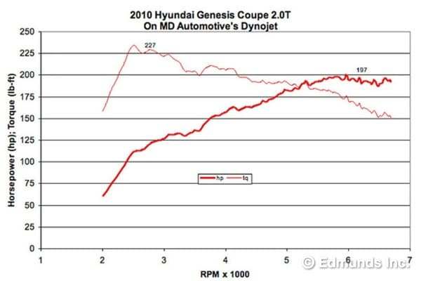 2010 Hyundai Genesis Coupe 20T Dyno Tested