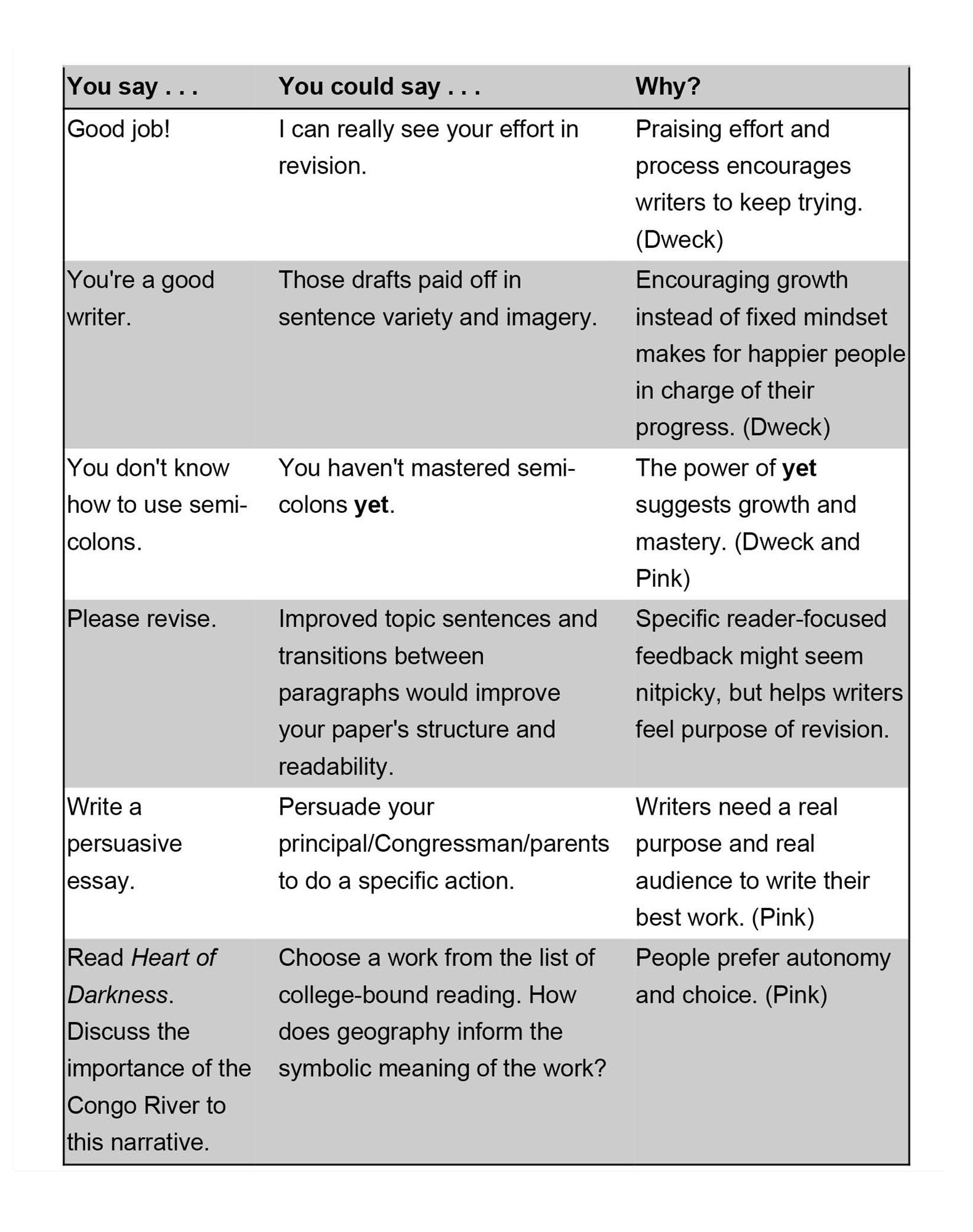 Nurturing Intrinsic Motivation And Growth Mindset In Writing
