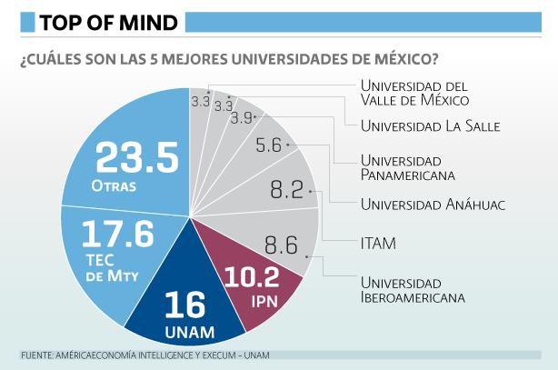 Ranking Universidades 2014