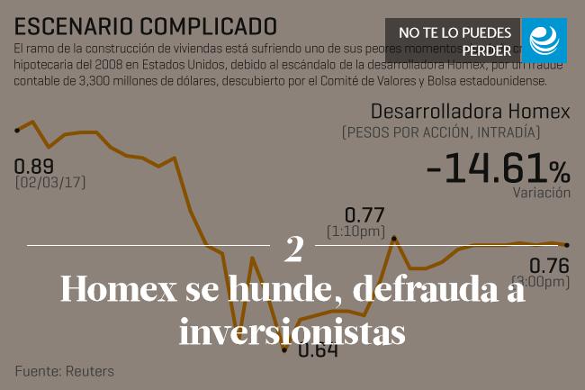 Homex se hunde, defrauda a inversionistas