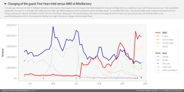 AMD-Marketshare-Mindfactory.De-October-2019-i4WJa2F