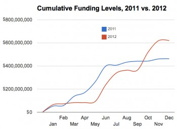 musicfinancing2012