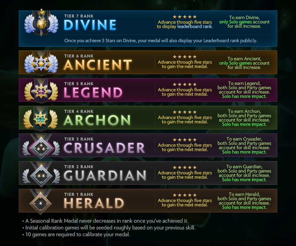 How Does Matchmaking Rating Work In Dota 2