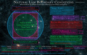Natural Law Boundary Conditions