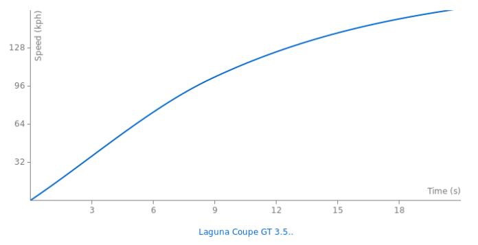 Renault Laguna Coupe Gt 3 5 V6 Specs 0 60 Quarter Mile Lap Times Fastestlaps Com