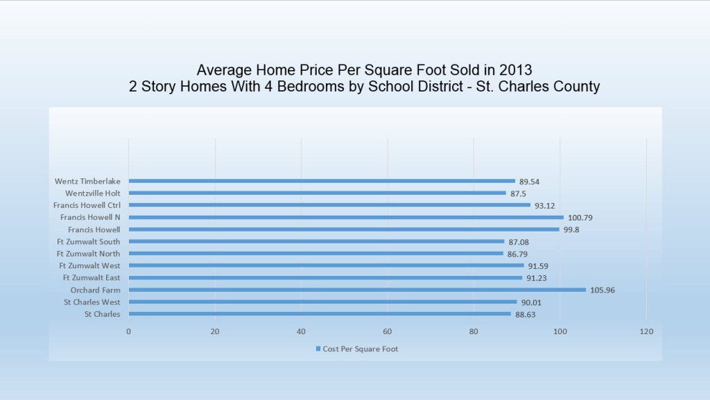 Price per Square Foot St Charles County School District