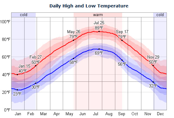 Daily High and Low Temperatures in St Louis