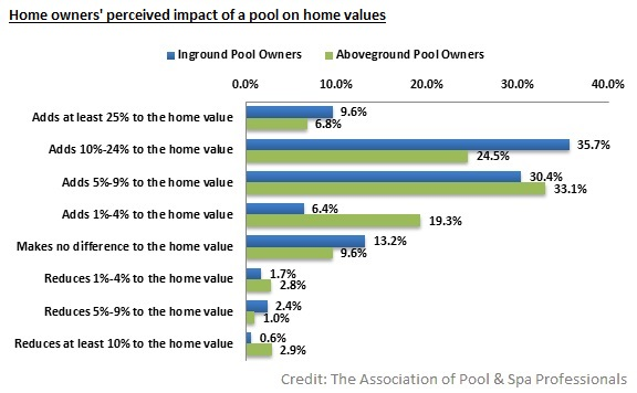 Home owners perceived impact of a pool for home values