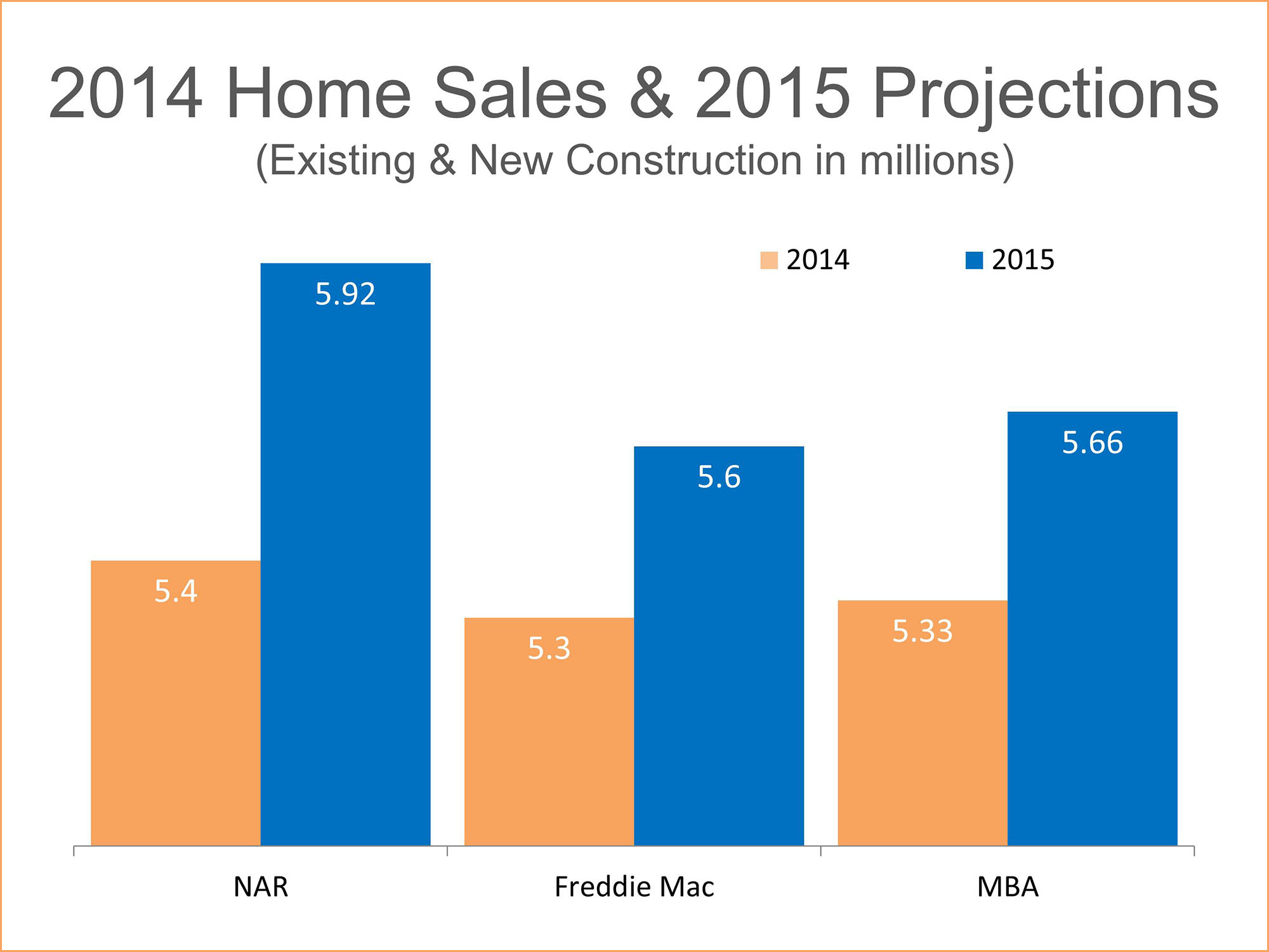 2014 Home Sales and 2015 Projections