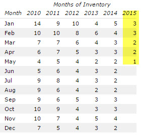 Ballwin  Home Inventory Levels May 2015