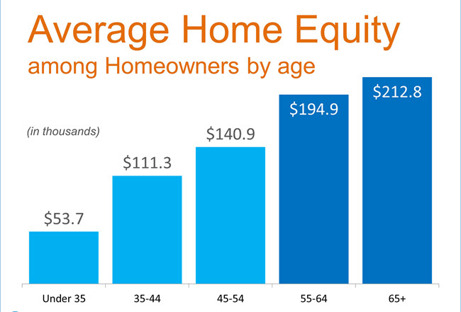 Home-Equity-by-Age