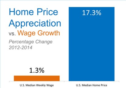 Prices-vs-Wages