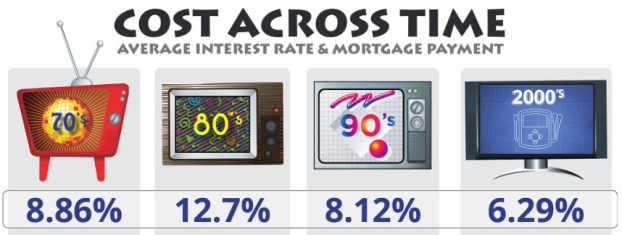interest rates by decade
