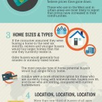 Spring Home Buying Trends Survey-How the Nation Responds