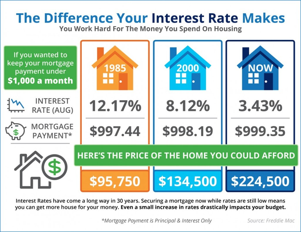 What Price Home Can You Afford for $1000 a Month Mortgage Payment