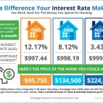 What Price Home Could You Buy for $1000 Monthly Mortgage?