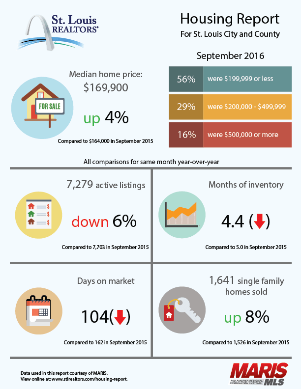 Sept-2016-St-Louis-REALTORS-Housing-Report