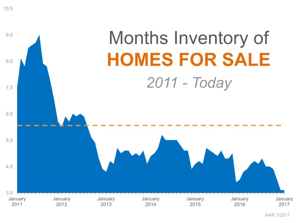 months of housing inventory 2011-todah