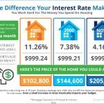 If You Want to Keep Your Mortgage Payment Under $1000 a Month